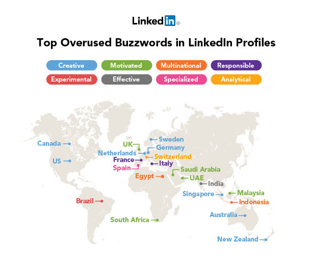 The 10 Most Overused Buzzwords on LinkedIn